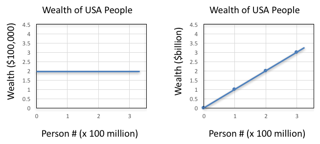 Wealth of USA?.png